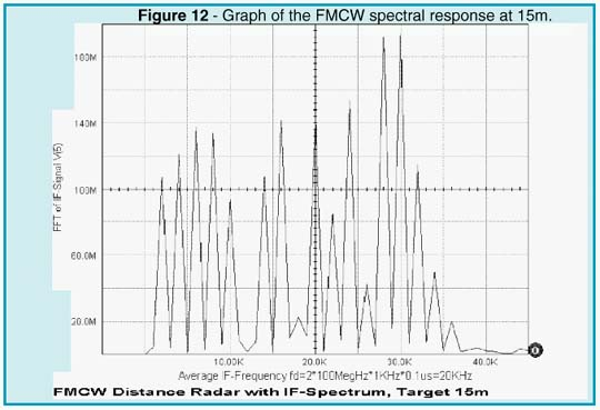 Graph of the FMCW spectral response at 15m.