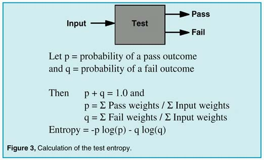 Calculation of the test entropy
