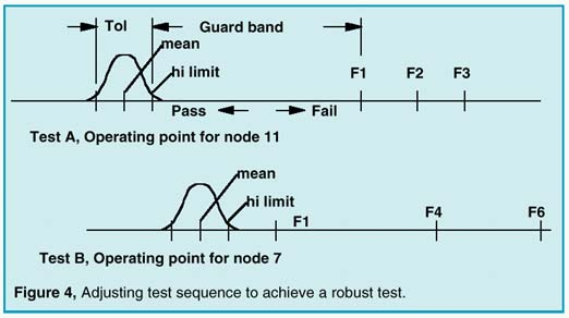 Adjusting test sequence to achieve a robust test