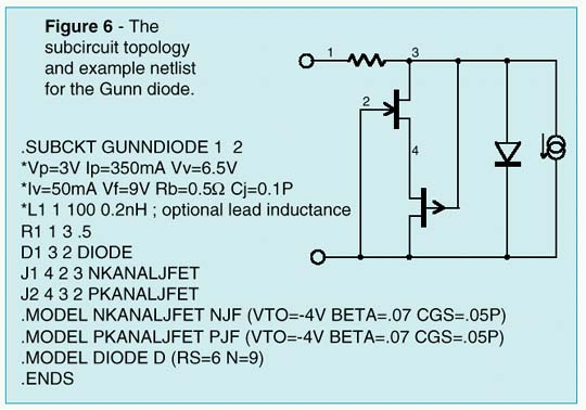 The subcircuit topology & example netlist for the Gunn diode