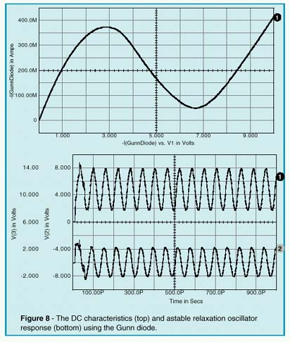 DC characteristics & astable relaxation oscillator response using the Gunn diode